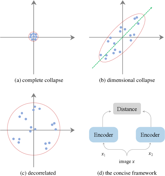 Figure 1 for On Feature Decorrelation in Self-Supervised Learning