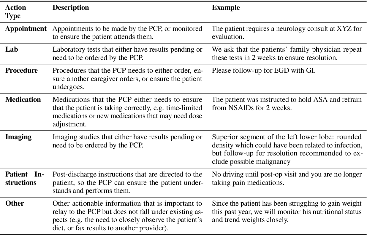 Figure 1 for CLIP: A Dataset for Extracting Action Items for Physicians from Hospital Discharge Notes