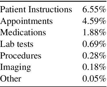 Figure 3 for CLIP: A Dataset for Extracting Action Items for Physicians from Hospital Discharge Notes