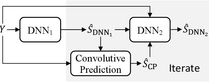Figure 1 for Convolutive Prediction for Monaural Speech Dereverberation and Noisy-Reverberant Speaker Separation
