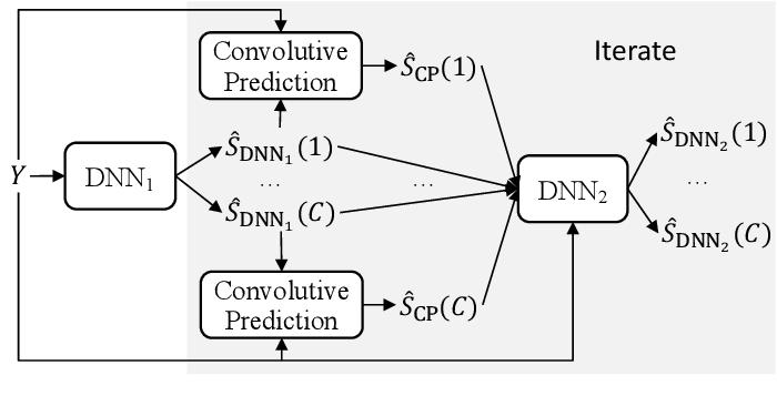 Figure 2 for Convolutive Prediction for Monaural Speech Dereverberation and Noisy-Reverberant Speaker Separation