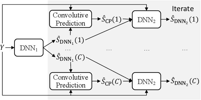 Figure 3 for Convolutive Prediction for Monaural Speech Dereverberation and Noisy-Reverberant Speaker Separation