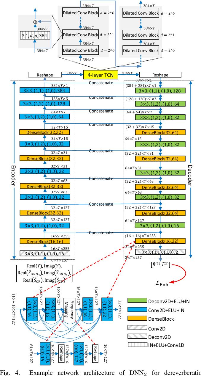 Figure 4 for Convolutive Prediction for Monaural Speech Dereverberation and Noisy-Reverberant Speaker Separation