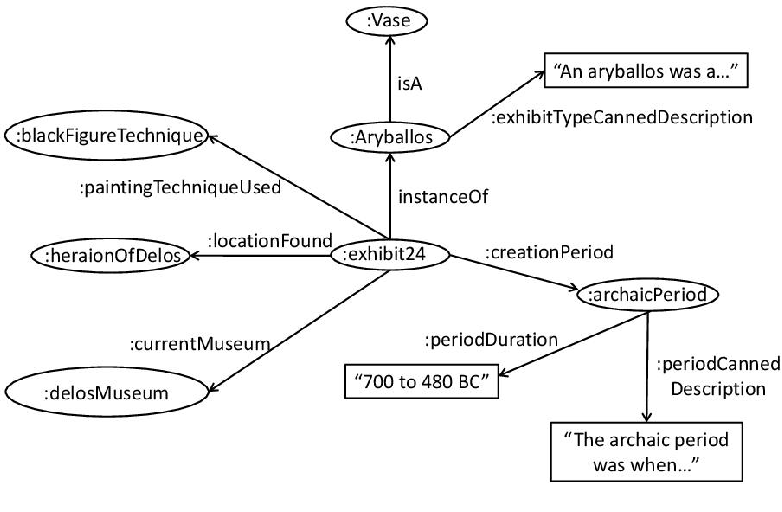 Figure 4 for Generating Natural Language Descriptions from OWL Ontologies: the NaturalOWL System