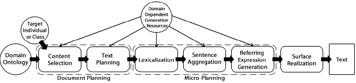 Figure 1 for Generating Natural Language Descriptions from OWL Ontologies: the NaturalOWL System