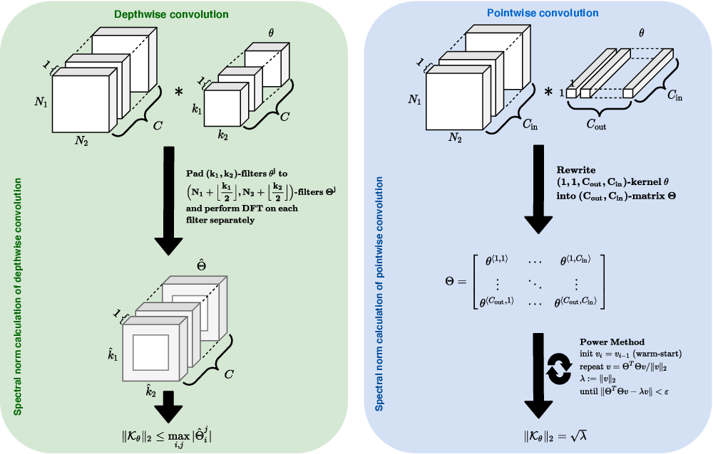 Figure 1 for Depthwise Separable Convolutions Allow for Fast and Memory-Efficient Spectral Normalization