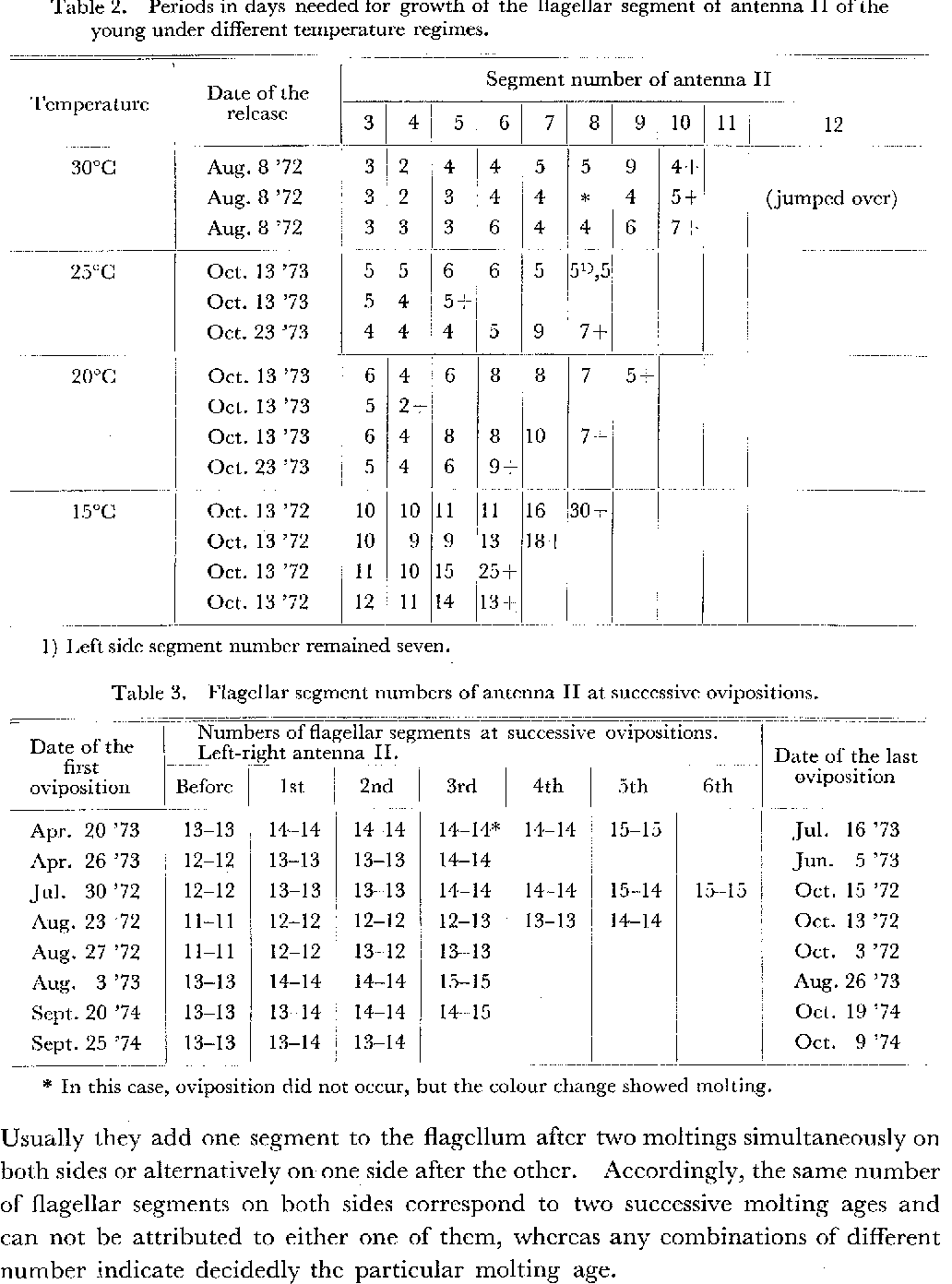Table 2 from STUDIES ON THE TALITRIDAE (AMPHIPODA, CRUSTACEA