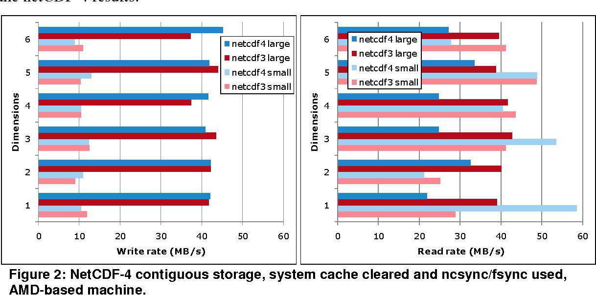 PDF] NetCDF-4 Performance Report - Semantic Scholar