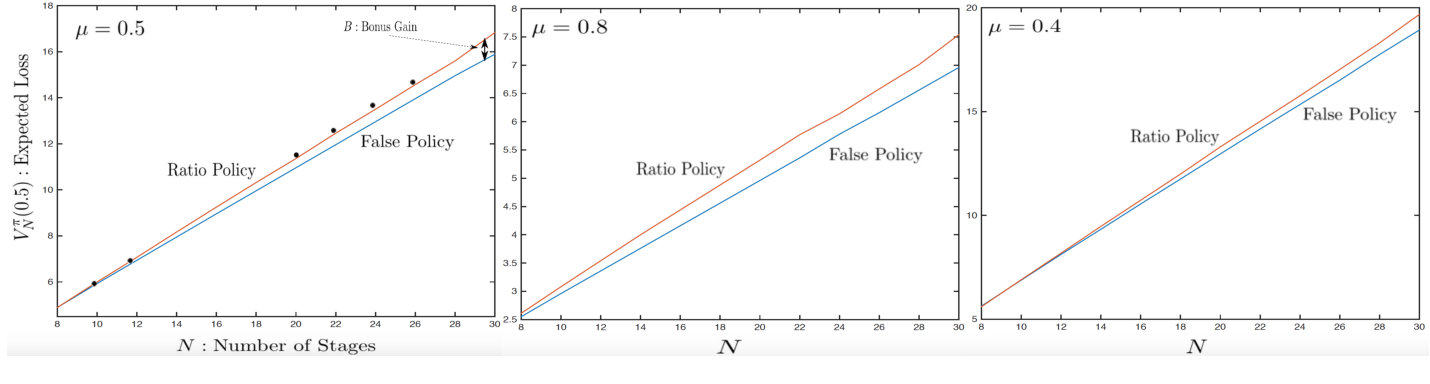 Figure 3 for Adversarial Policies in Learning Systems with Malicious Experts