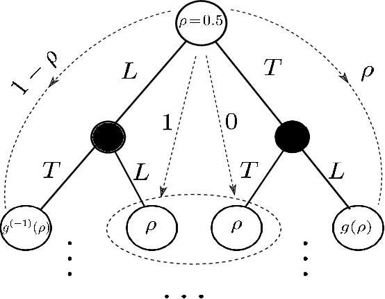 Figure 4 for Adversarial Policies in Learning Systems with Malicious Experts