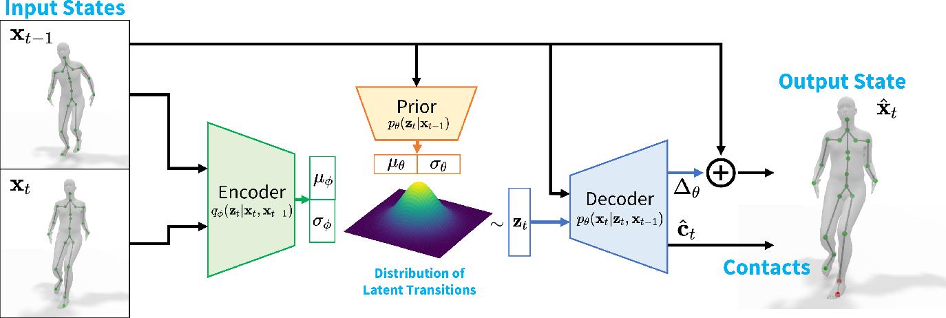 Figure 2 for HuMoR: 3D Human Motion Model for Robust Pose Estimation