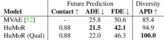 Figure 1 for HuMoR: 3D Human Motion Model for Robust Pose Estimation