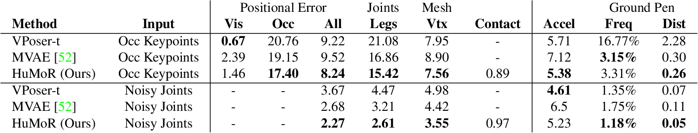 Figure 3 for HuMoR: 3D Human Motion Model for Robust Pose Estimation