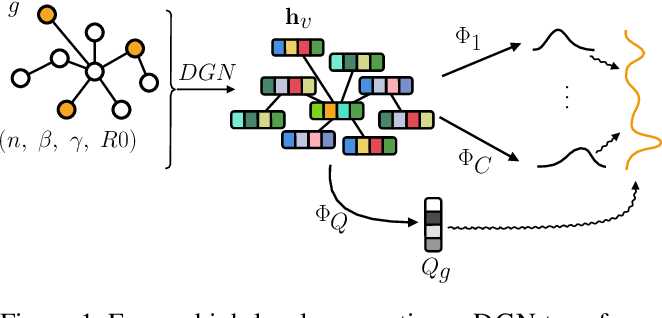 Figure 1 for Graph Mixture Density Networks