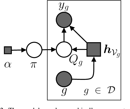 Figure 3 for Graph Mixture Density Networks