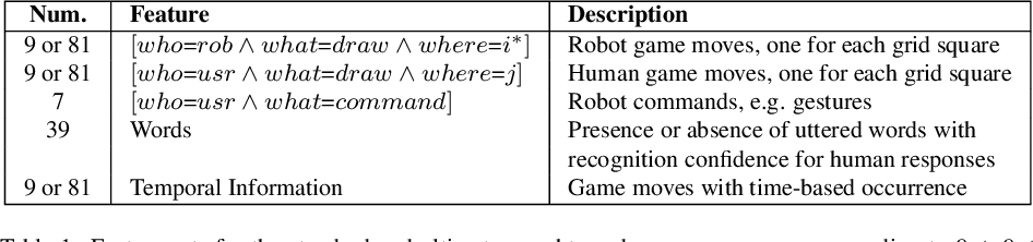 Figure 2 for A Data-Efficient Deep Learning Approach for Deployable Multimodal Social Robots