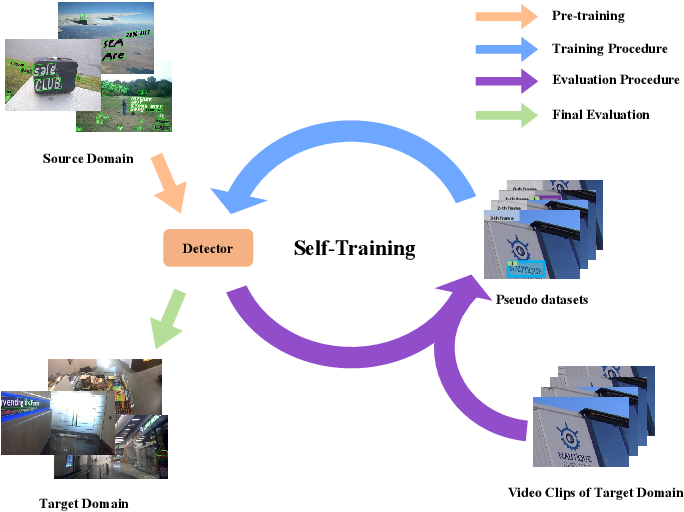 Figure 1 for Self-Training for Domain Adaptive Scene Text Detection