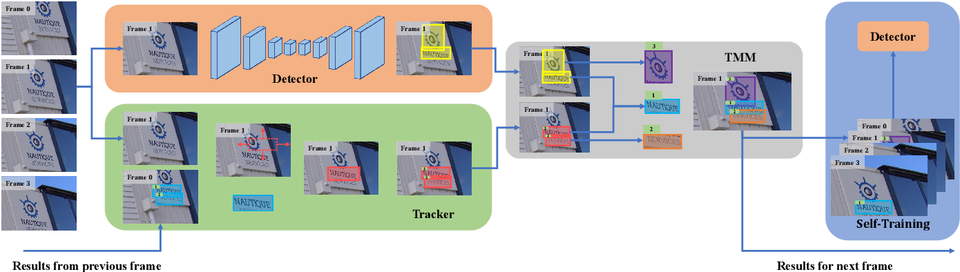 Figure 2 for Self-Training for Domain Adaptive Scene Text Detection