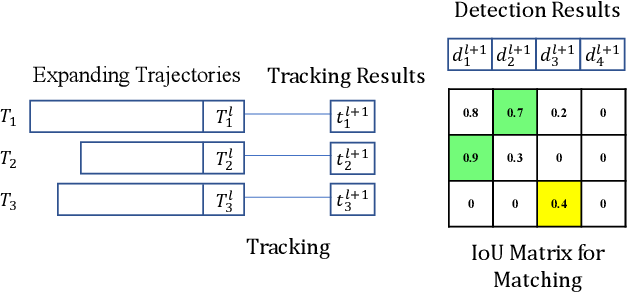 Figure 3 for Self-Training for Domain Adaptive Scene Text Detection