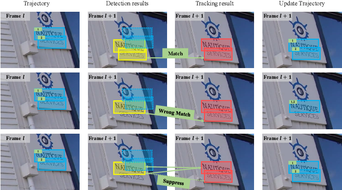 Figure 4 for Self-Training for Domain Adaptive Scene Text Detection