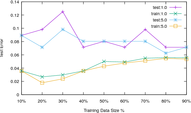 Figure 2 for MLIC: A MaxSAT-Based framework for learning interpretable classification rules