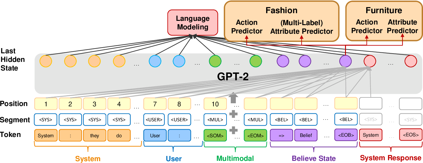 Figure 1 for Multi-Task Learning for Situated Multi-Domain End-to-End Dialogue Systems