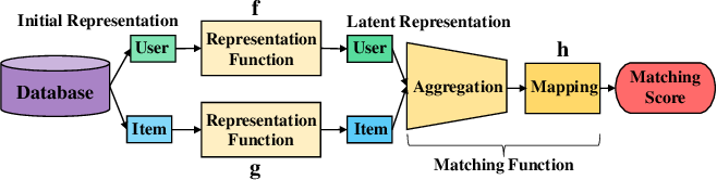 Figure 1 for DeepCF: A Unified Framework of Representation Learning and Matching Function Learning in Recommender System