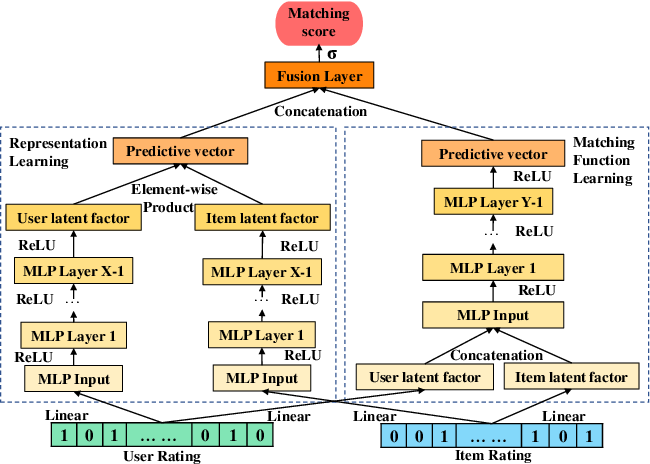 Figure 3 for DeepCF: A Unified Framework of Representation Learning and Matching Function Learning in Recommender System