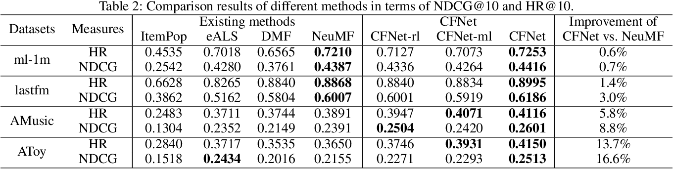 Figure 4 for DeepCF: A Unified Framework of Representation Learning and Matching Function Learning in Recommender System