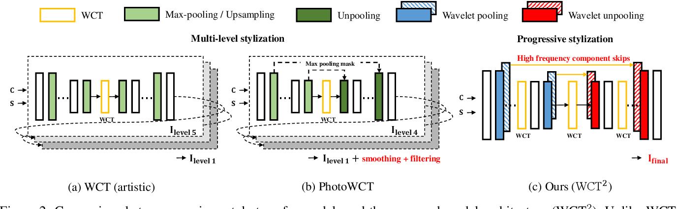 Figure 2 for Photorealistic Style Transfer via Wavelet Transforms