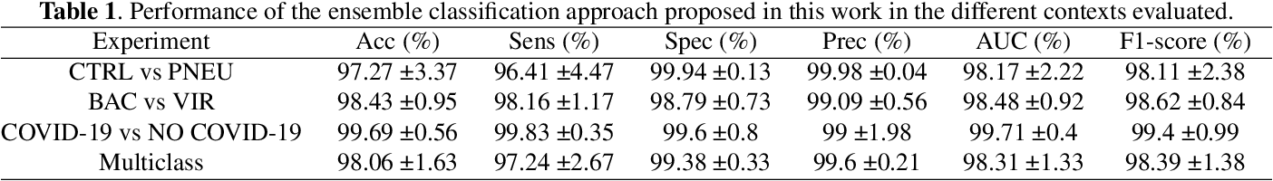 Figure 2 for Uncertainty-driven ensembles of deep architectures for multiclass classification. Application to COVID-19 diagnosis in chest X-ray images