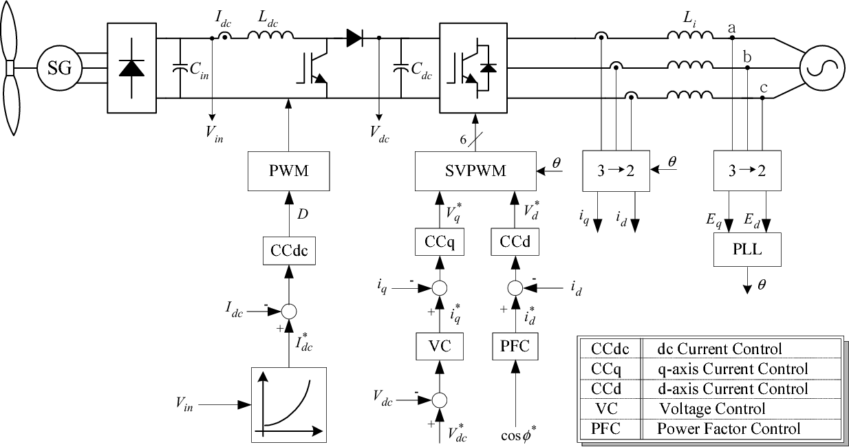 Implementation And Control Of Grid Connected Ac Dc Power Current Diagram Figure 2