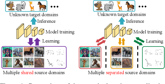 Figure 1 for Collaborative Semantic Aggregation and Calibration for Separated Domain Generalization