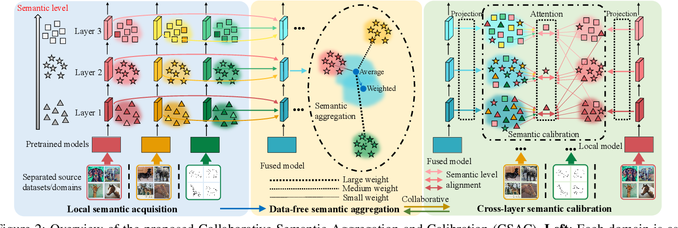 Figure 3 for Collaborative Semantic Aggregation and Calibration for Separated Domain Generalization