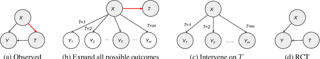 Figure 1 for Counterfactual Maximum Likelihood Estimation for Training Deep Networks