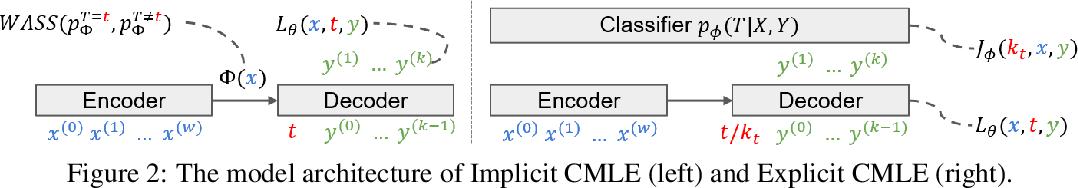 Figure 3 for Counterfactual Maximum Likelihood Estimation for Training Deep Networks