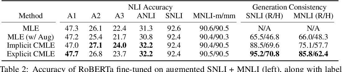Figure 4 for Counterfactual Maximum Likelihood Estimation for Training Deep Networks