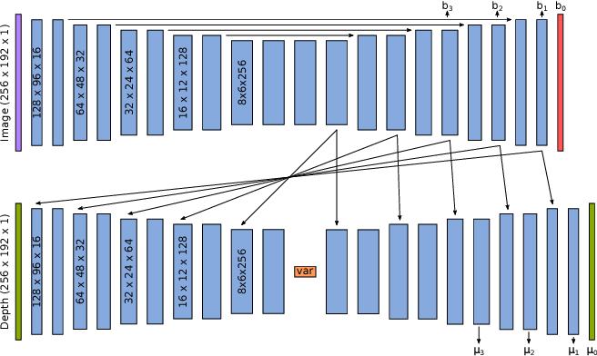 Figure 3 for CodeSLAM - Learning a Compact, Optimisable Representation for Dense Visual SLAM
