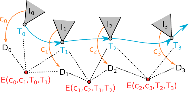 Figure 4 for CodeSLAM - Learning a Compact, Optimisable Representation for Dense Visual SLAM