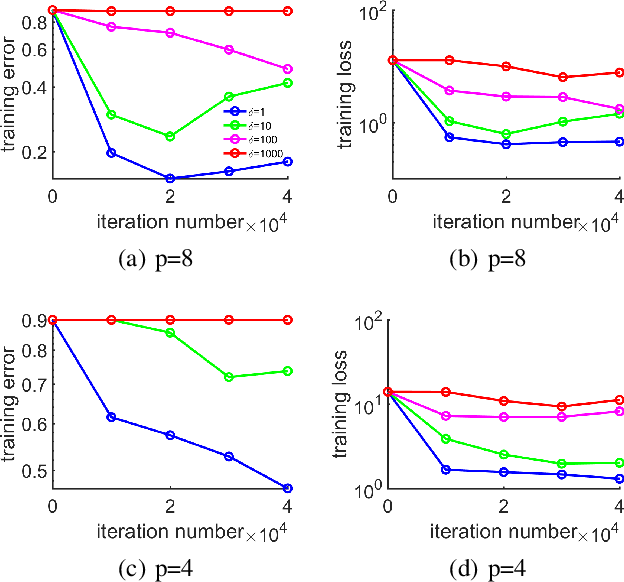 Figure 3 for Weighted Aggregating Stochastic Gradient Descent for Parallel Deep Learning