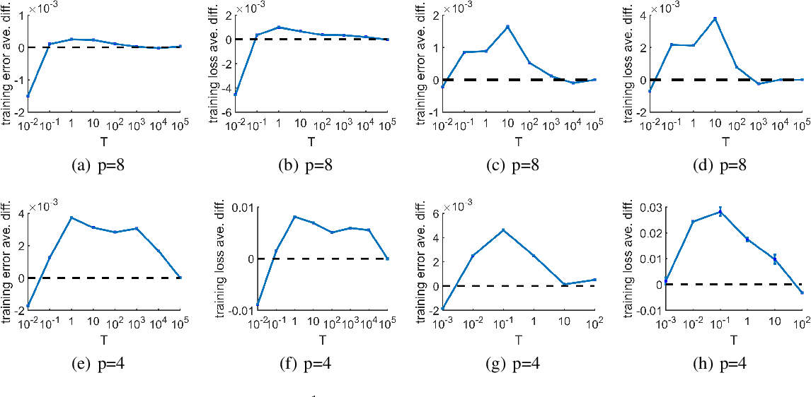 Figure 4 for Weighted Aggregating Stochastic Gradient Descent for Parallel Deep Learning