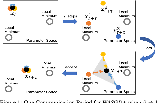 Figure 1 for Weighted Aggregating Stochastic Gradient Descent for Parallel Deep Learning