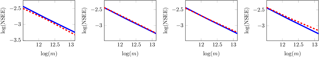 Figure 4 for Joint Dimensionality Reduction for Separable Embedding Estimation