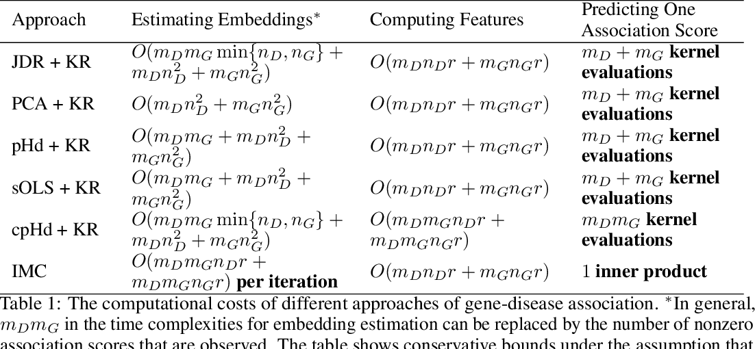 Figure 2 for Joint Dimensionality Reduction for Separable Embedding Estimation