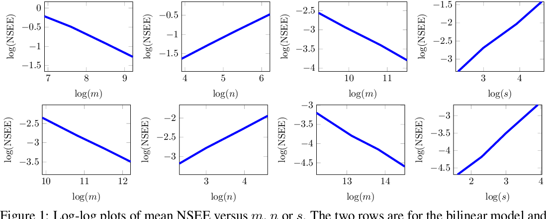 Figure 1 for Joint Dimensionality Reduction for Separable Embedding Estimation