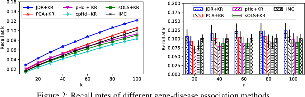 Figure 3 for Joint Dimensionality Reduction for Separable Embedding Estimation