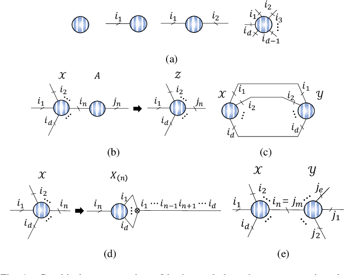 Figure 1 for Graph Regularized Nonnegative Tensor Ring Decomposition for Multiway Representation Learning