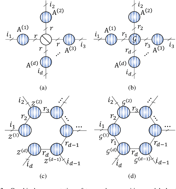 Figure 2 for Graph Regularized Nonnegative Tensor Ring Decomposition for Multiway Representation Learning