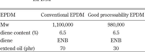 PDF] Development of EPDM Grades with Good Processability