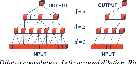 Figure 2 for Dilated Temporal Fully-Convolutional Network for Semantic Segmentation of Motion Capture Data